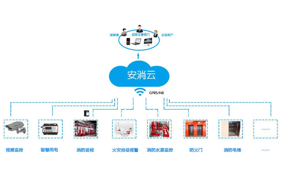 城市级公海赌船手机app下载物联网监控管理系统