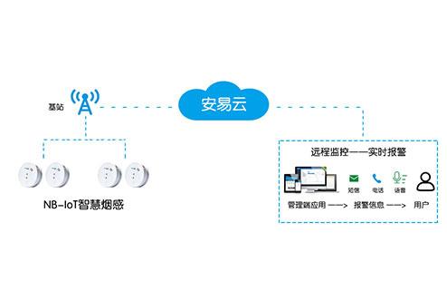 NB-IoT公海赌船手机app下载烟感解决方案